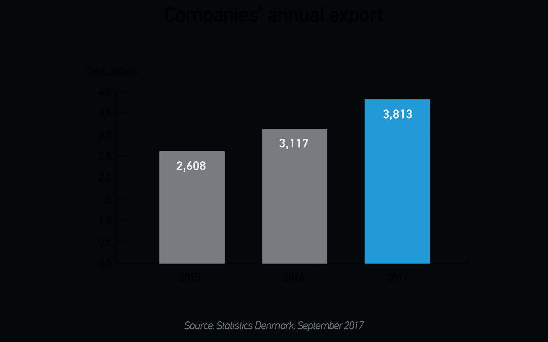 Eksporten i den fynske robotklynge øget med 46%