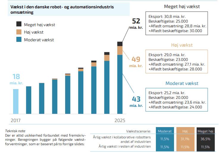 Vækst i den danske robot- og automationsindustris omsætning